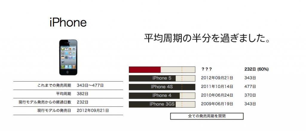 【買うのに迷ったら】iPhone5やMacの購入タイミングの目安を教えてくれる!
