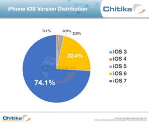 th_Chitika-iOS-adoption-rates-201312