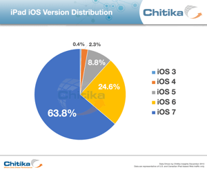 th_Chitika-iOS-iPad-adoption-rates-201312