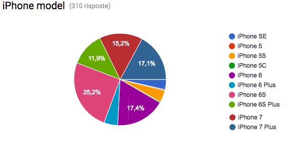 img via:iOS 10.2 Battery Drain Analysis Poll (Results!)