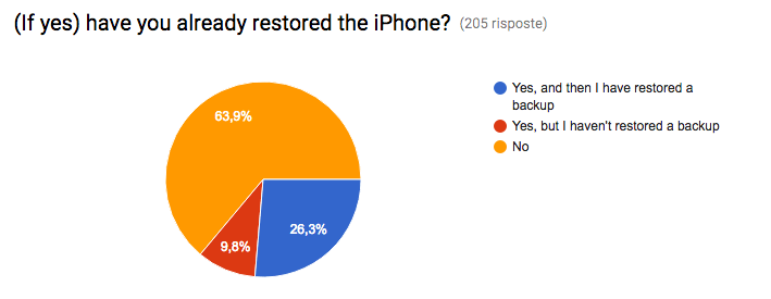 img via:iOS 10.2 Battery Drain Analysis Poll (Results!)