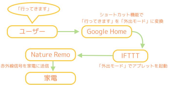 Google Homeに「行ってきます」と声を掛けてIFTTTで任意のアプレットを起動したいが、Google Homeのショートカットが認識されず起動できない問題を例にして進めます。