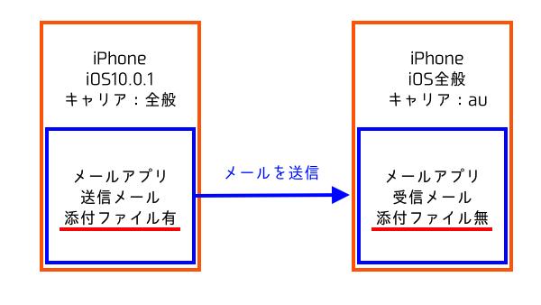 au (1)