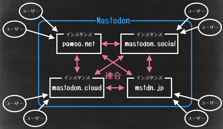 Mastodonは個人のサーバー(インスタンス)の集合体で成り立っている巨大SNS。